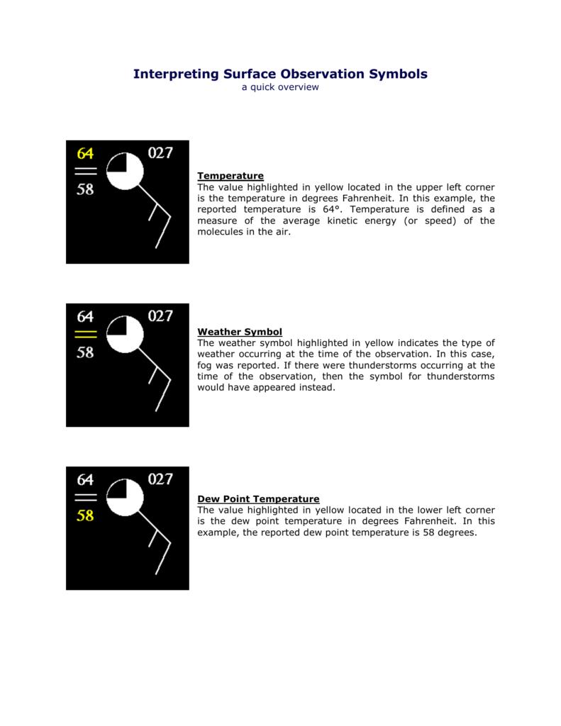 Interpreting Surface Observation Symbols