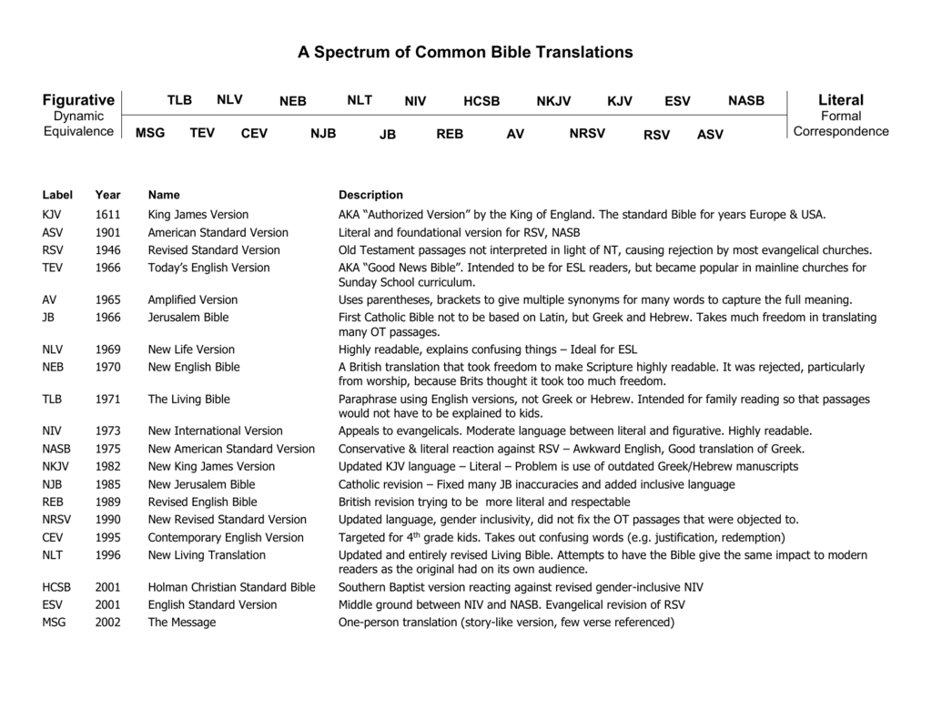 Compare Bible Versions