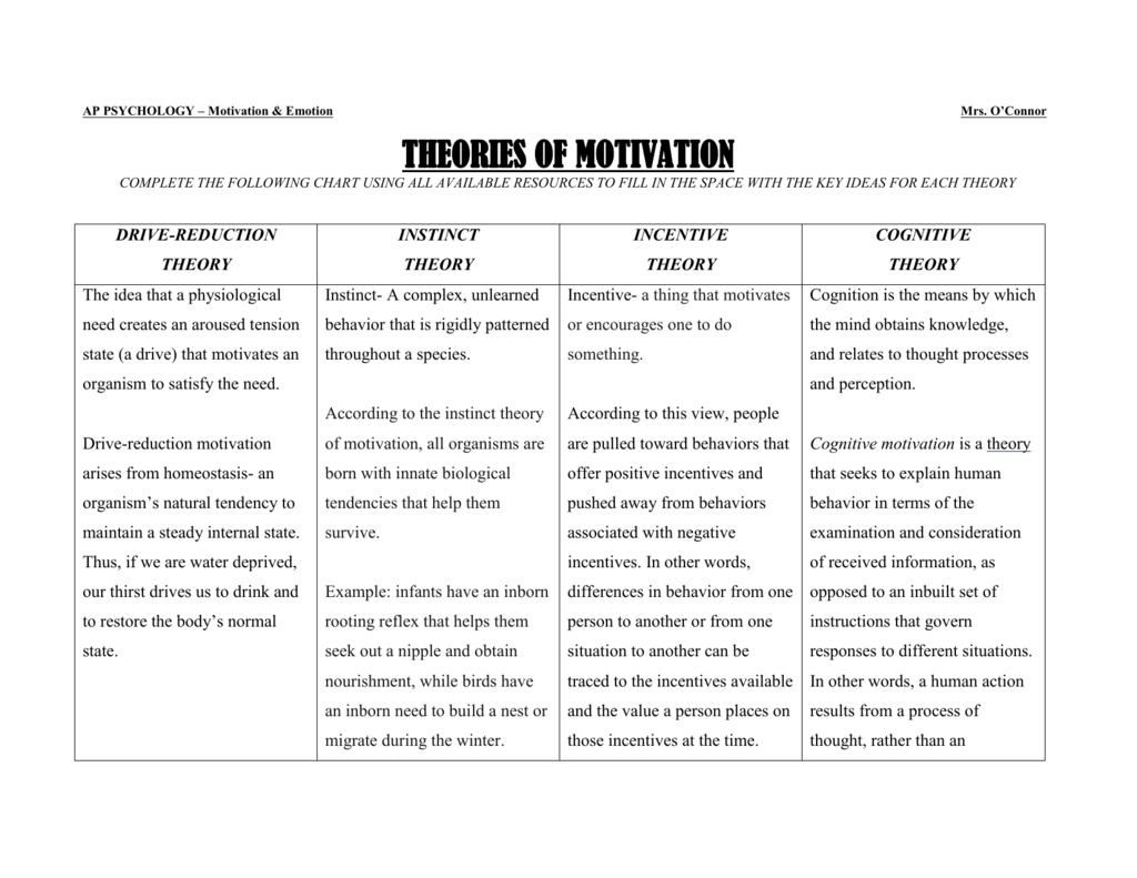 Theories Of Motivation Worksheet Answer Key