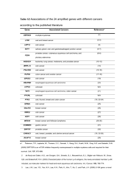 Table S2 Associations of the 24 amplified genes with different