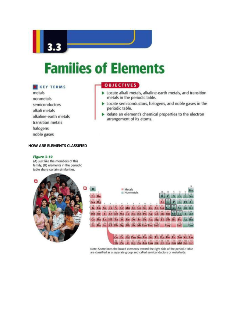 33 families of elements notes urtaz