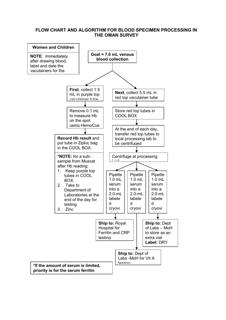 Sample Algorithm For Blood Specimen Collection And Flow Chart For