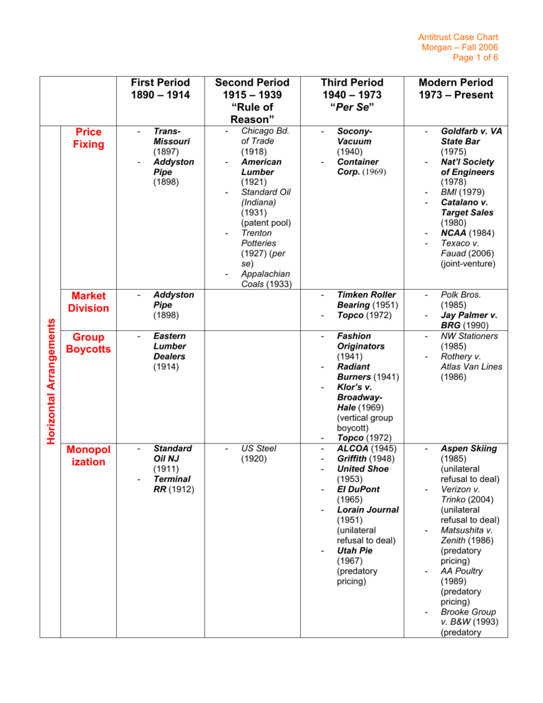 Antitrust Case Chart