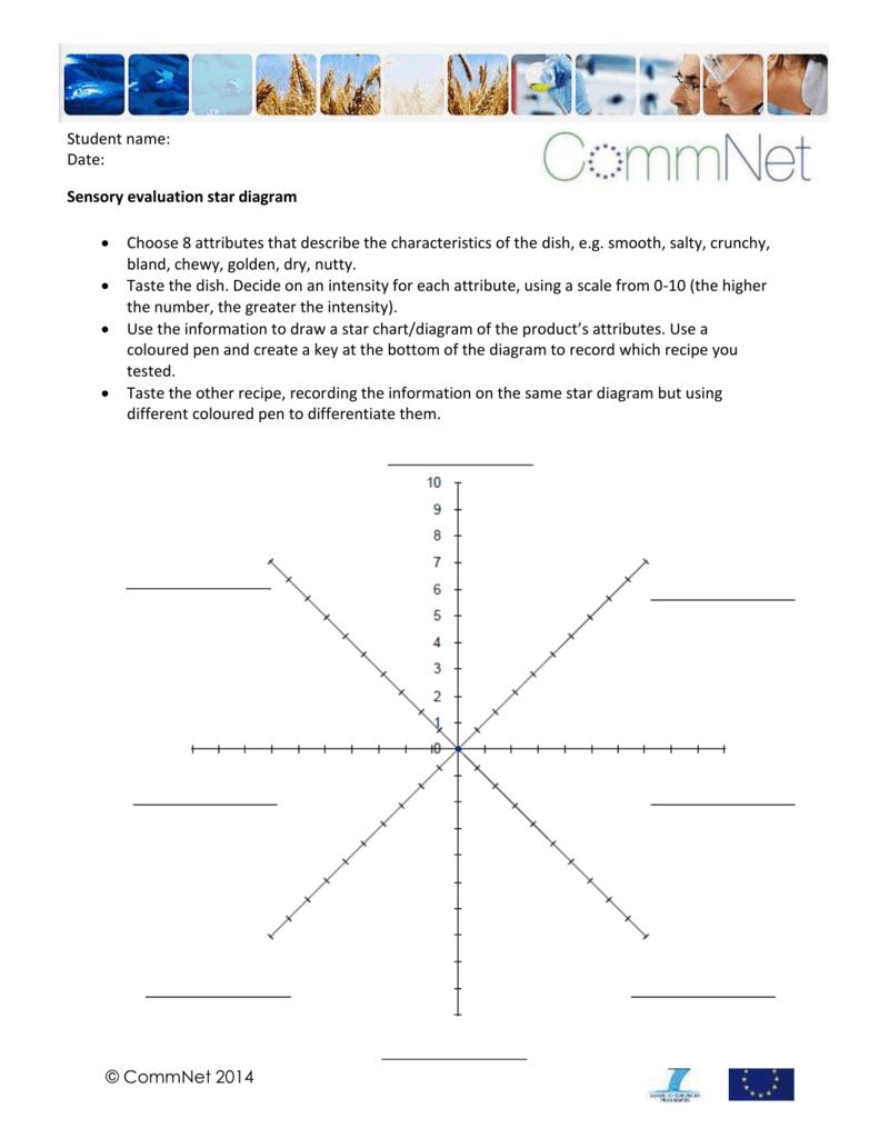sensory evaluation star diagram. Black Bedroom Furniture Sets. Home Design Ideas