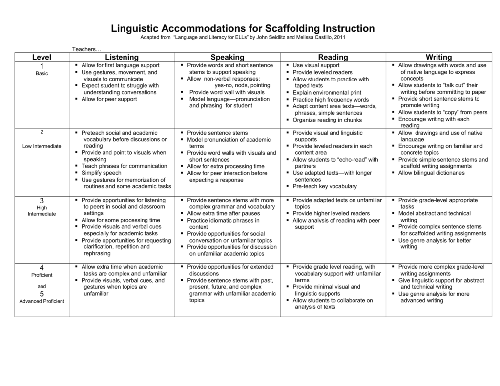 Language Supports Academic And Social >> Linguistic Accommodations By Proficiency Level