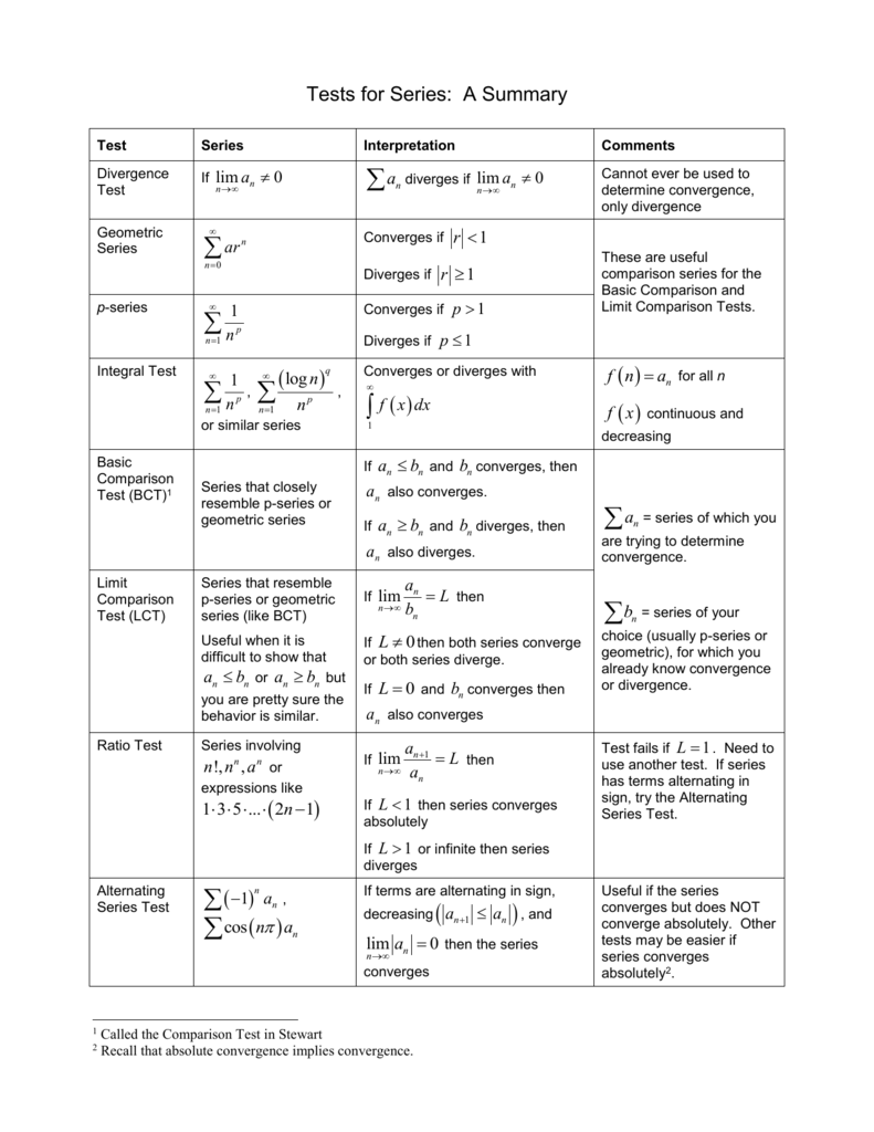 Series Tests for Convergence Summary