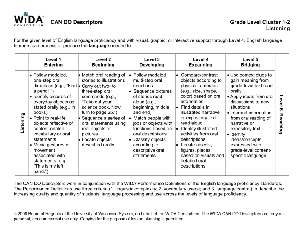 Interactive WIDA Standards Lesson Plan Template ESLELDELL TpT ...