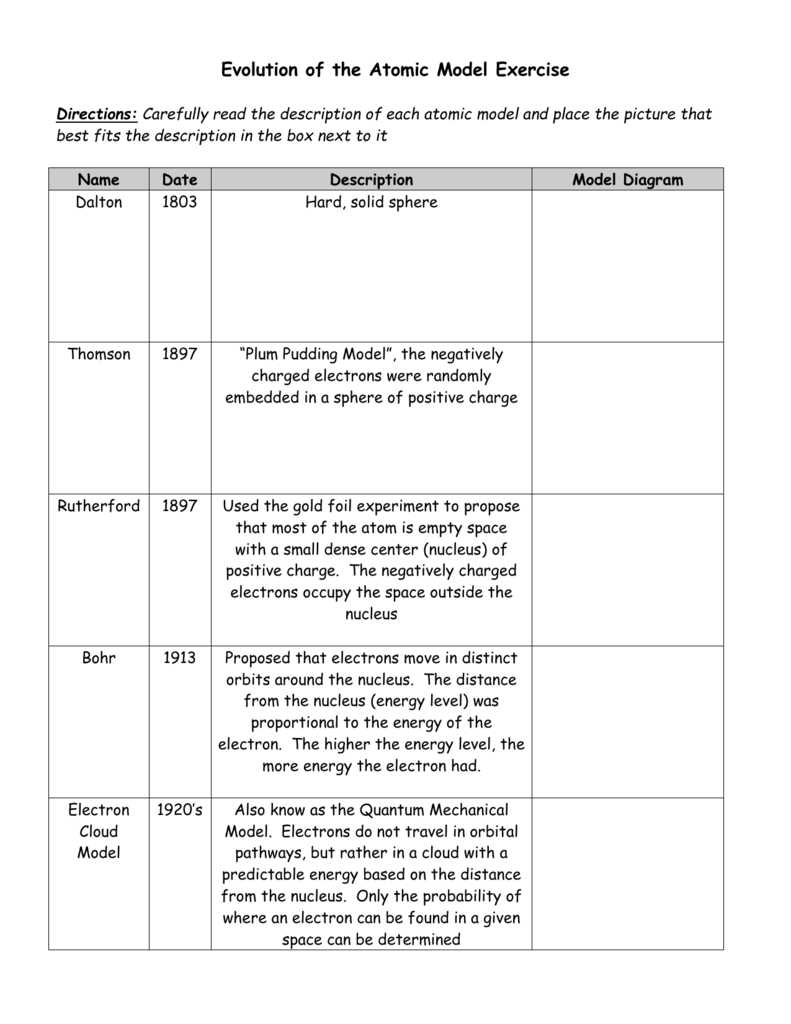 Evolution of the Atomic Model Exercise For Development Of Atomic Theory Worksheet