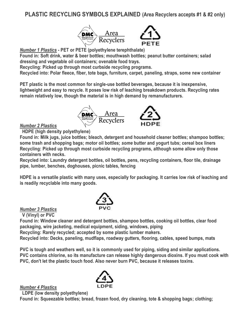 Recycling Symbols Explained Area Recyclers Accepts 1