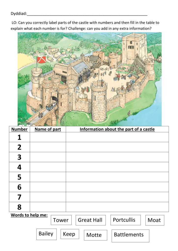 Differentiated Label Parts Of Castle And Castle Glossary