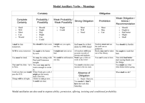 Modal Auxiliary Verbs – Meanings