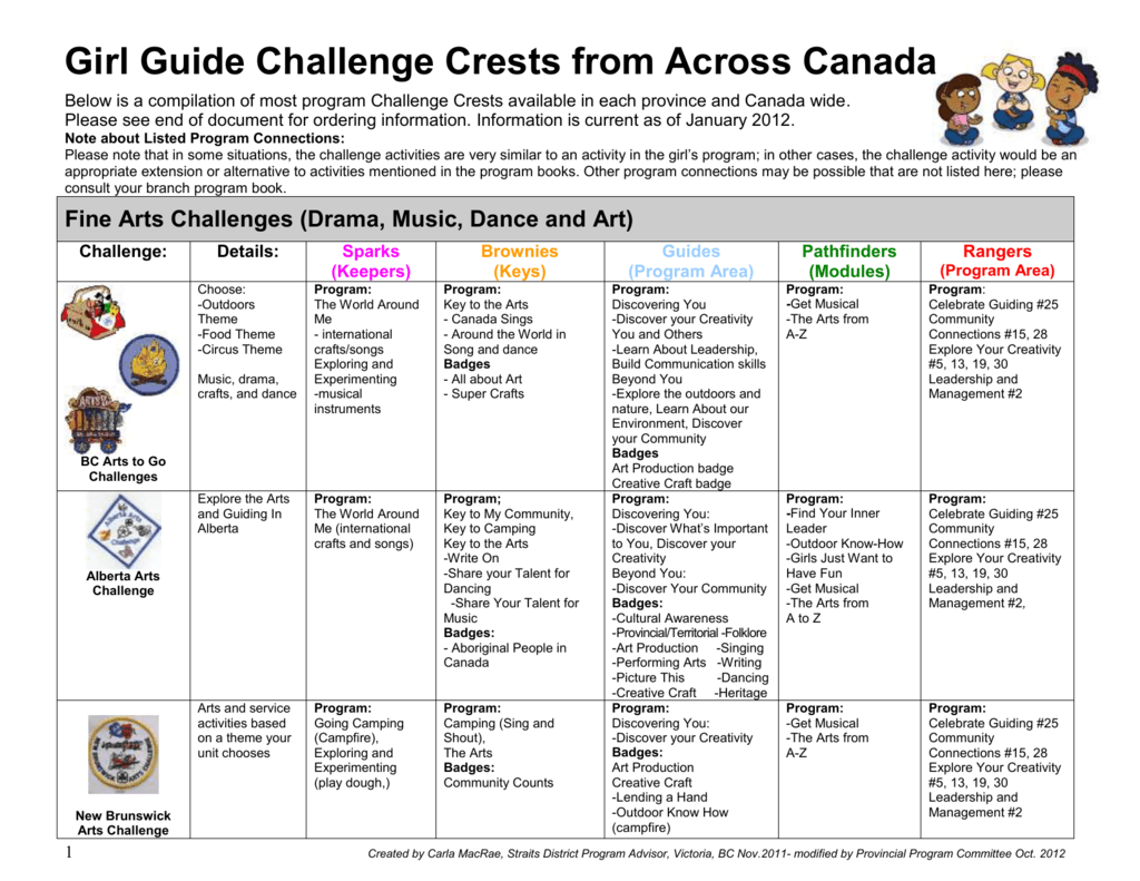 Girl Guide Challenge Crests from Across Canada