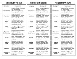 Count-Non Count Noun..