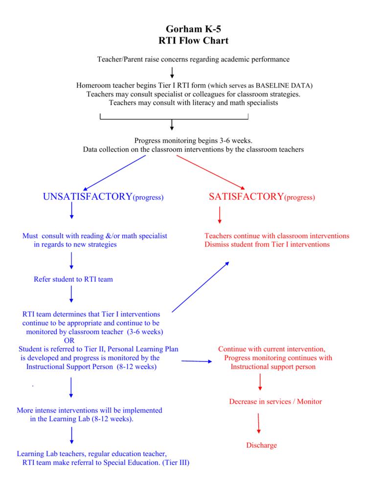 RTI K5 Process Flowchart 10