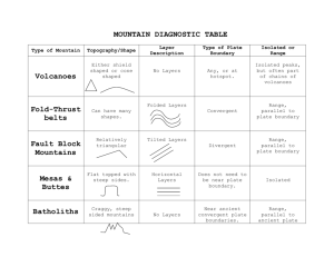 MOUNTAIN DIAGNOSTIC TABLE