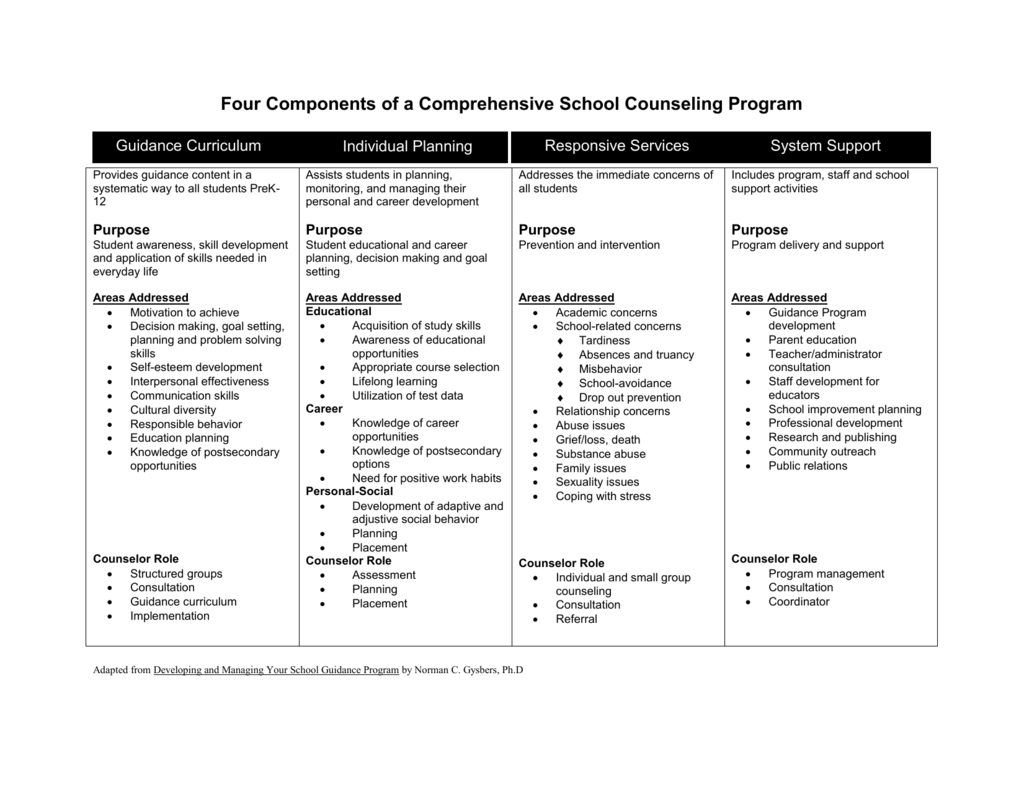 Four Components Of A Comprehensive School Counseling Program