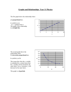 Graphs and Relationships Year 11 Physics