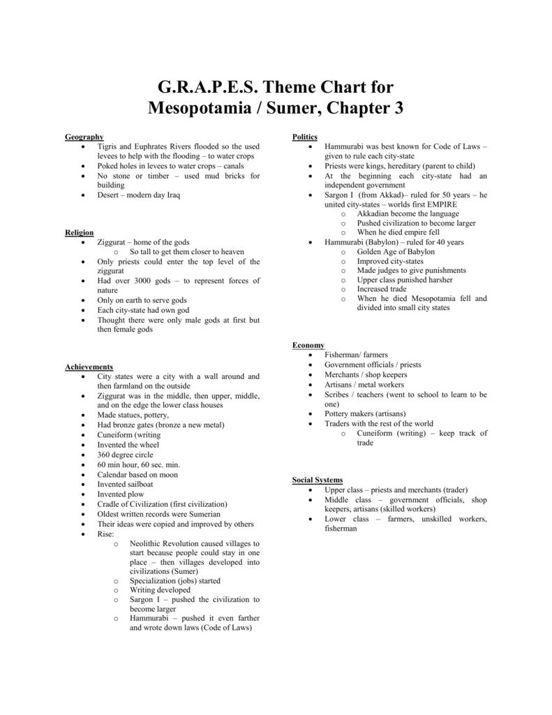 Theme Chart GRAPES Mesopotamia