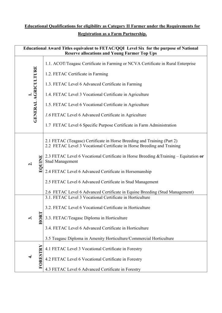Educational Qualifications Category Ii Farmer
