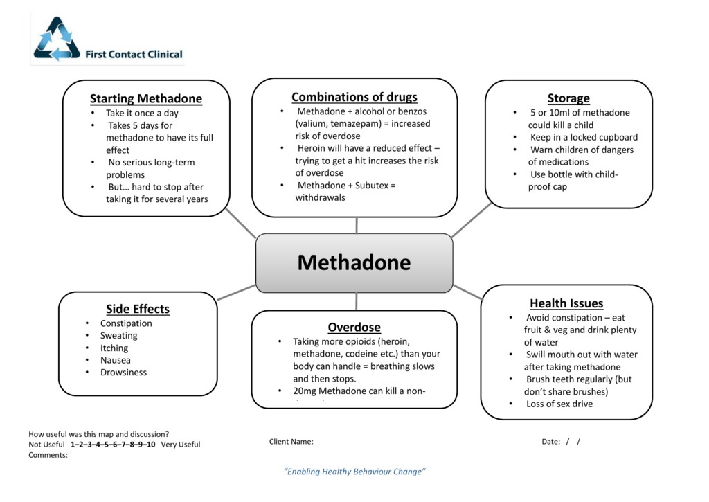 Guide to Methadone and Buprenorphine