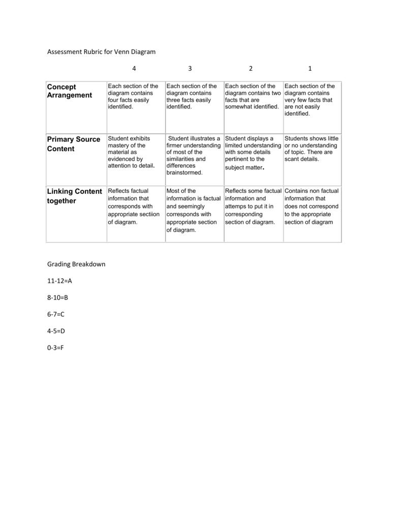 Venn Diagram Rubric   Assessment Rubric For Venn Diagram