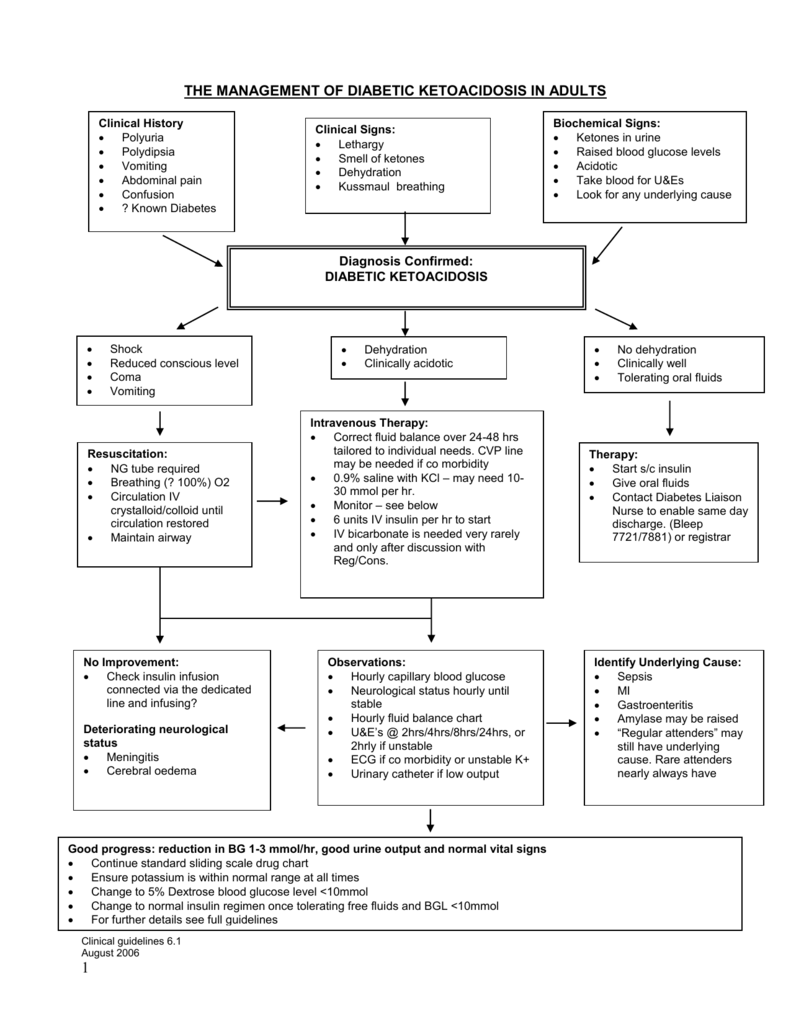 guidelines in the treatment of diabetic keto acidosis (dka)
