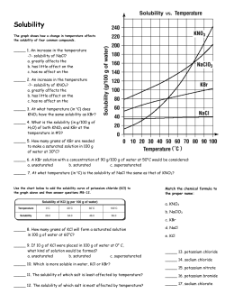 Solubility Graph Worksheet