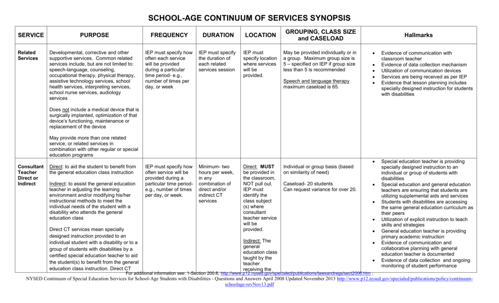 Synopsis Chart