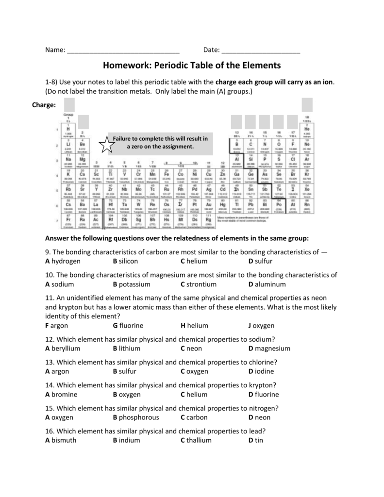 Periodic table of the elements gamestrikefo Choice Image