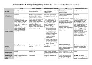 Overview of UN Planning Assessment Processes