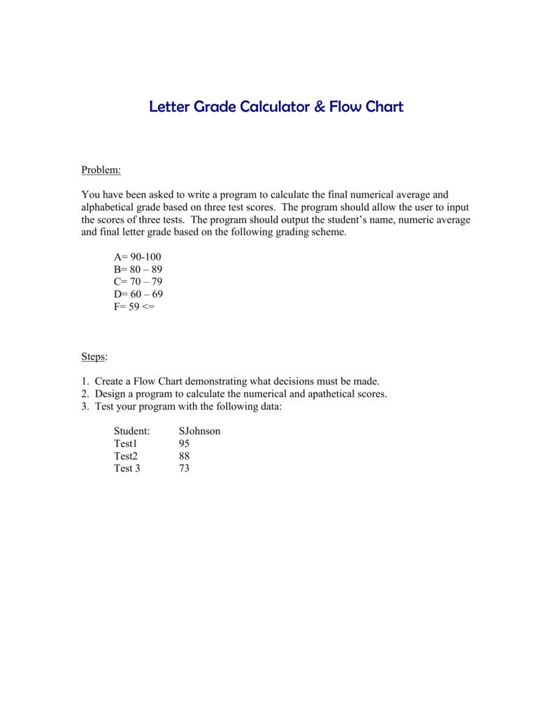 letter grade calculator flow chart
