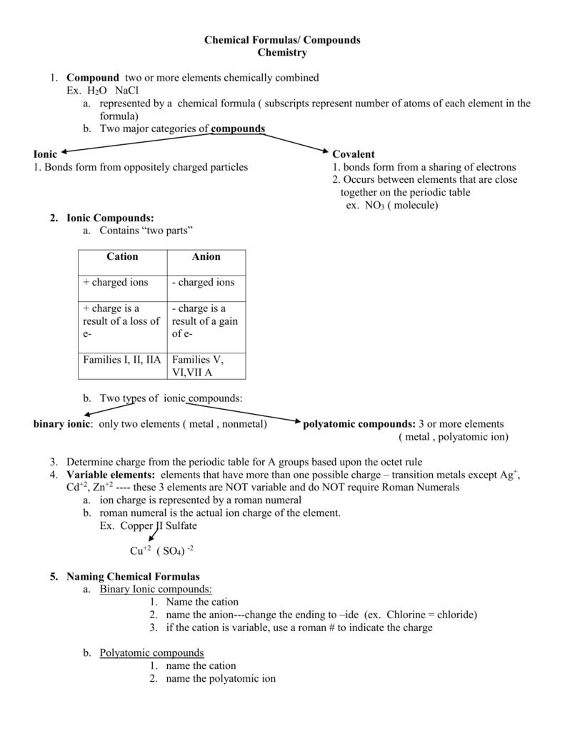 Chemical formula notes urtaz Gallery