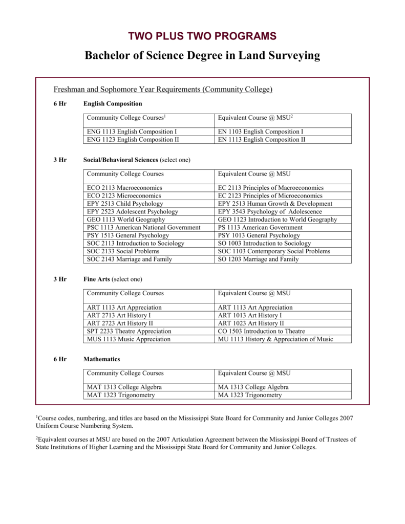 Proposed Format For 2 2 Agreements Between Msu And Hinds Cc