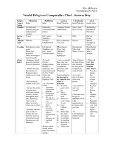 World Religions Comparative Chart