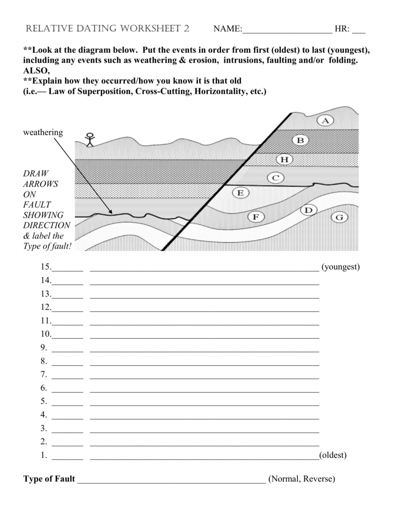 Relative dating activity worksheet | Relative Dating ...