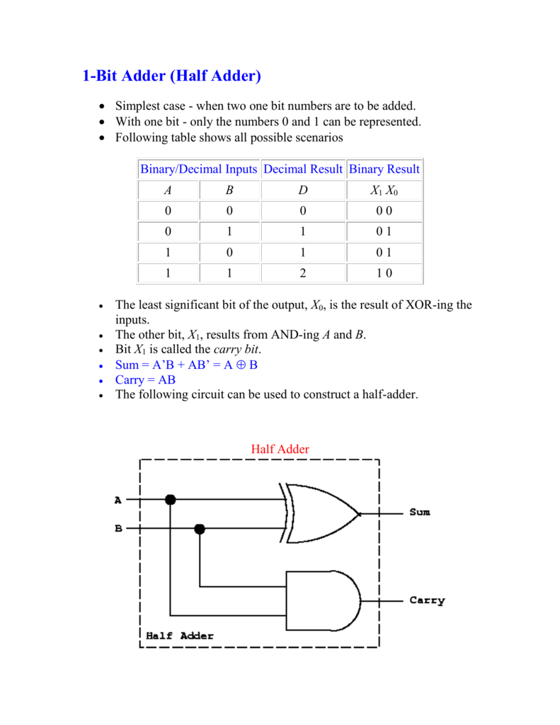 1 Bit Adder Half Logic Diagram