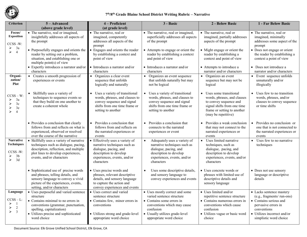 10th grade expository essay rubric This is a staar standards-aligned expository writing rubric for grade 9 download turnitin rubric (rbc) right-click and save link as this rubric utilizes the following criteria.
