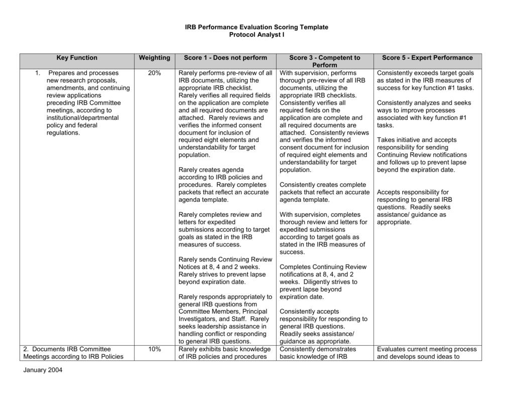 Irb Performance Evaluation Scoring Template