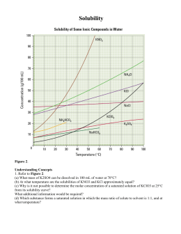Solubility Graphs Ch. 23