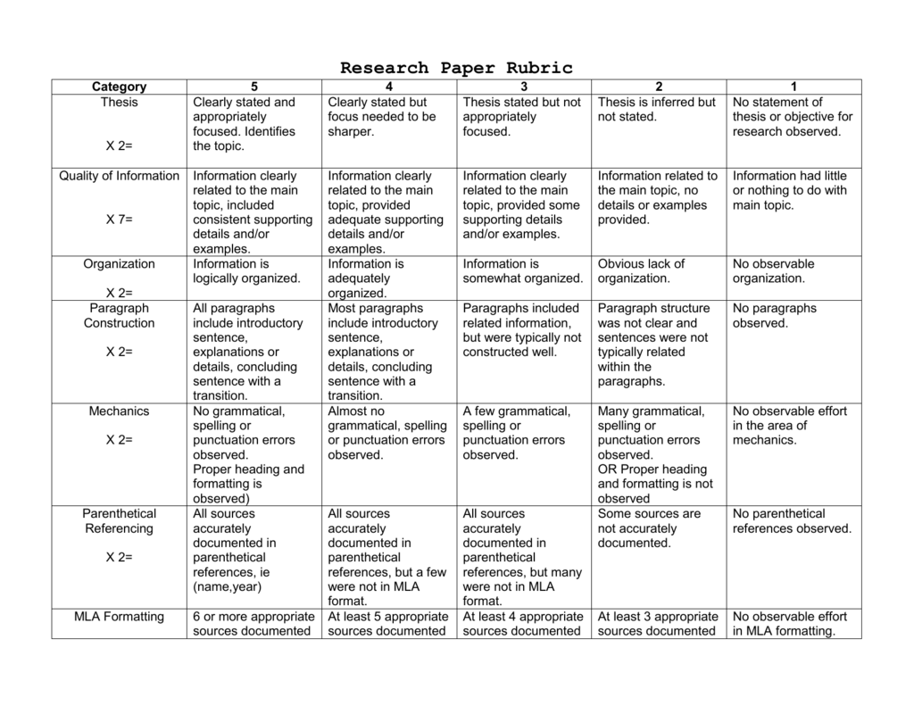 rubric for grading dissertations