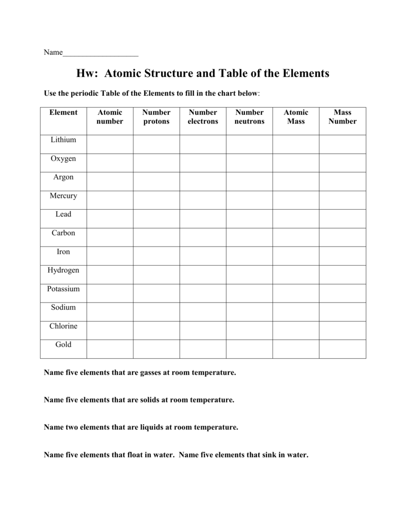 Atomic Structure And The Periodic Table Worksheet - Nidecmege