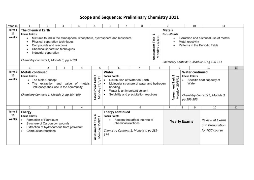 Year 11-12 Sciences - Kingsgrove High School