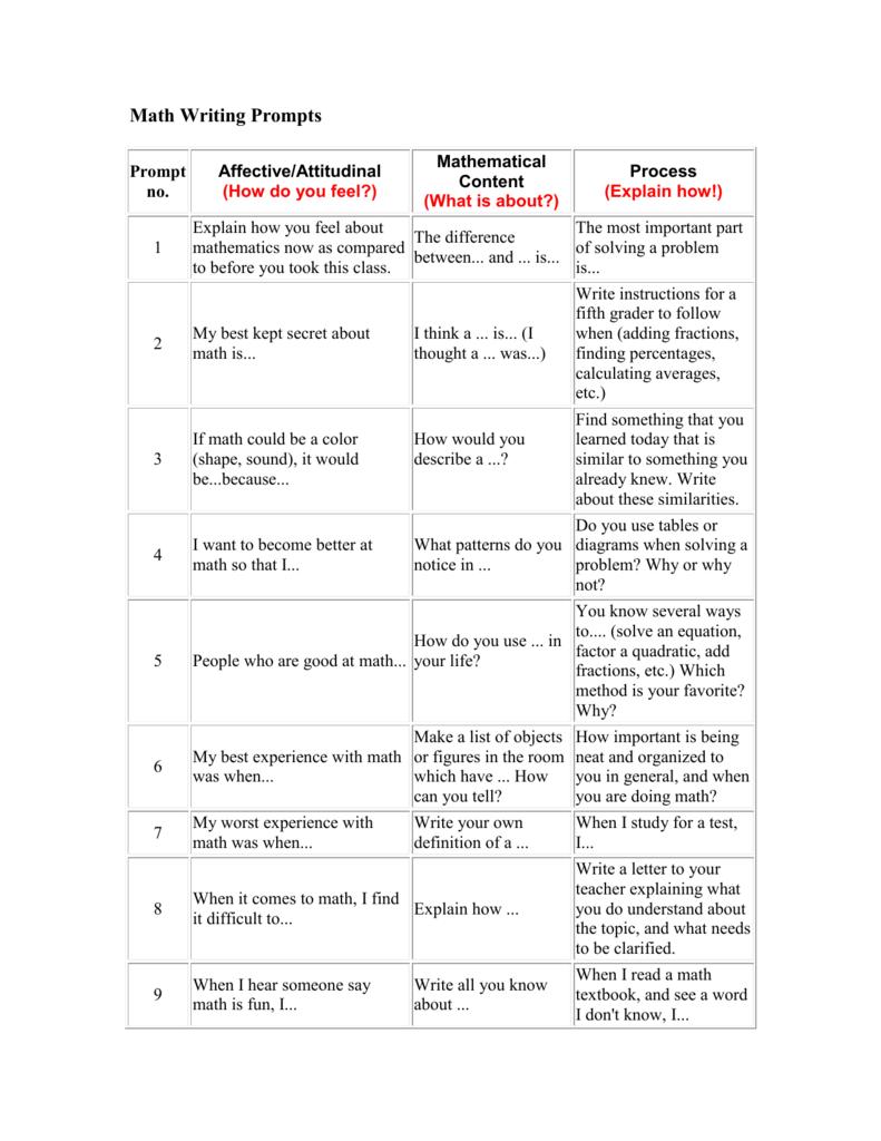 Topics to essay writing
