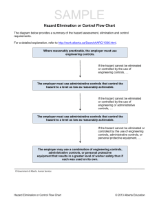 Hazard Elimination or Control Flow Chart