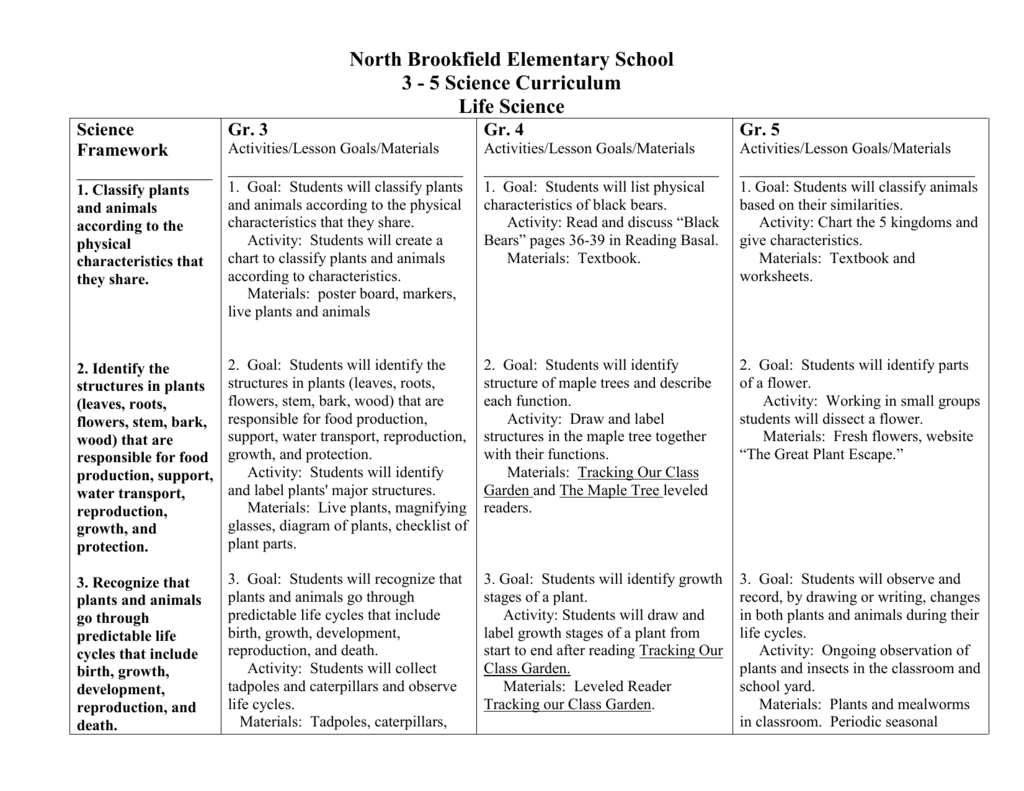 Life Science Grades 3-5 - North Brookfield Elementary