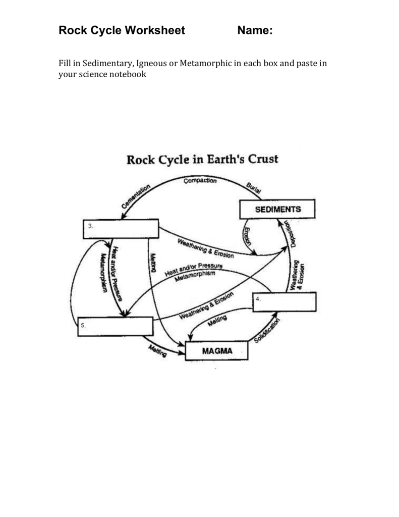 Rock cycle diagram fill diy wiring diagrams rock cycle worksheet rh studylib net basic rock cycle diagram unique rock cycle diagram ccuart Images
