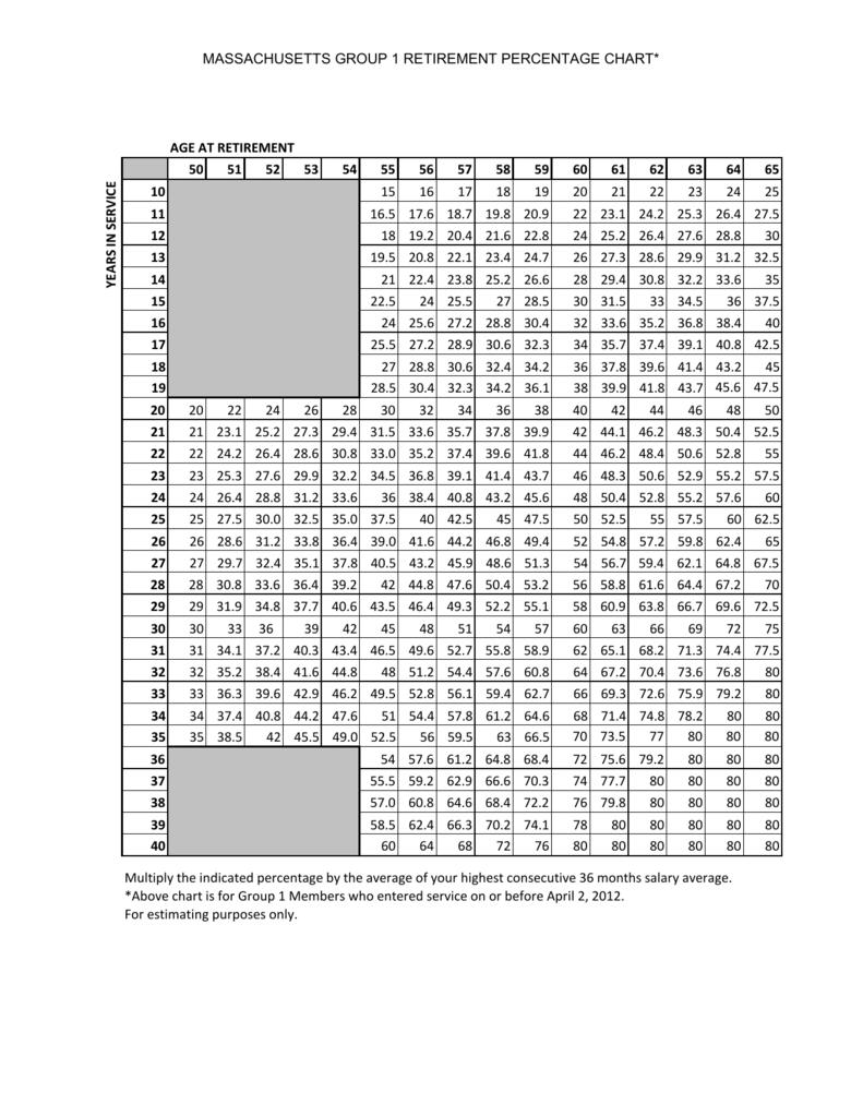 Percentage Chart