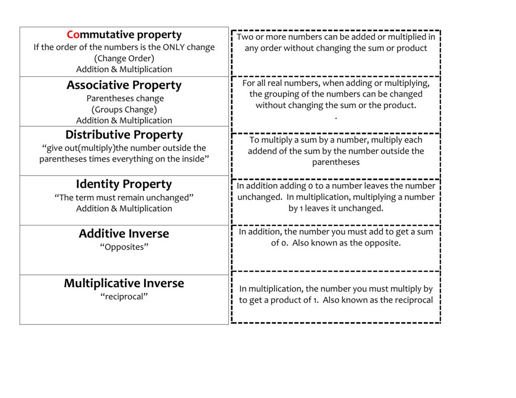 Associative Property Distributive Property Identity Property