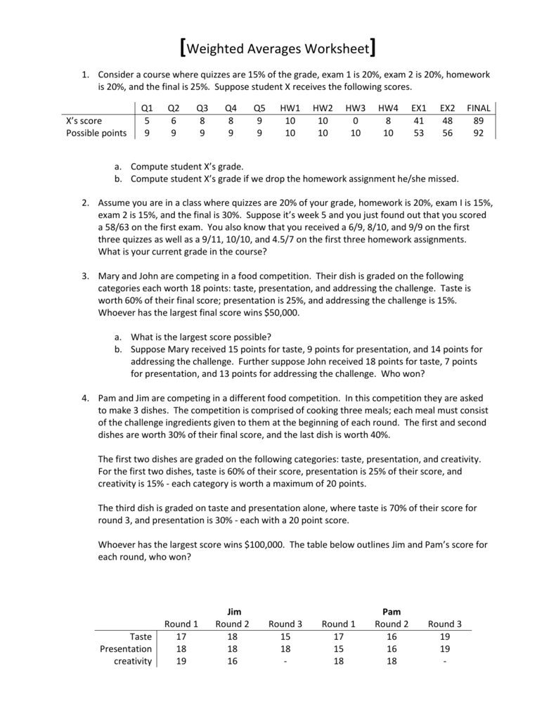 Weighted Averages Worksheet