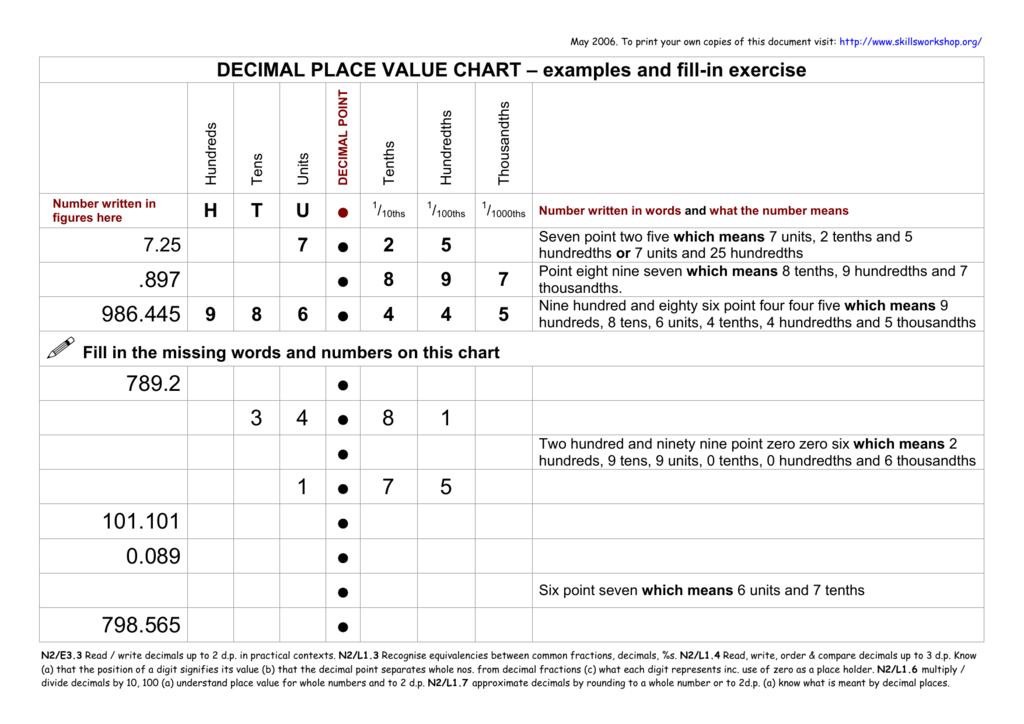 Decimal place value chart - to 3 decimal places